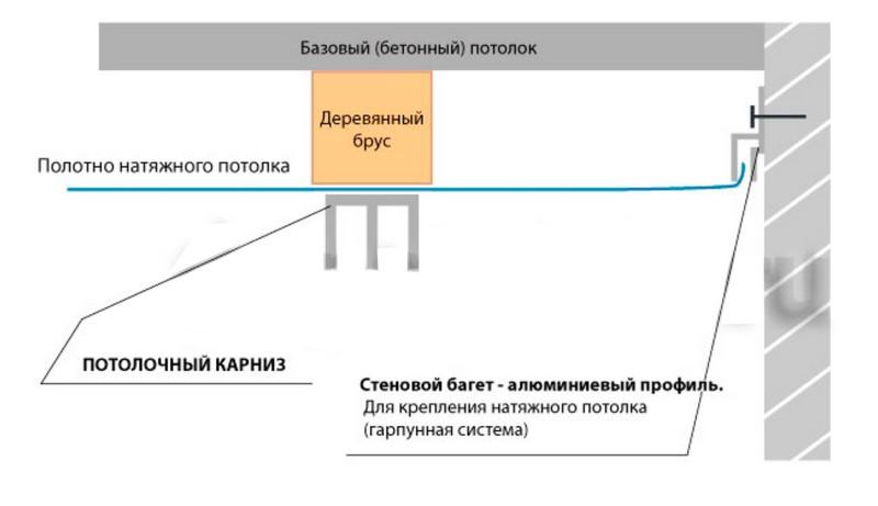 Схема крепления потолочного карниза к натяжному потолку или гипсокартону в разрезе